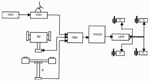 Схема расположения ПУАЗО-6 с